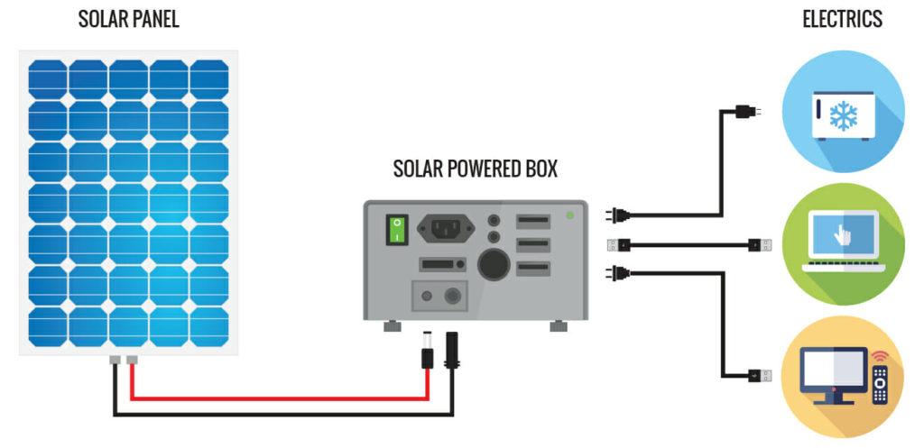 solar jenerator semasi